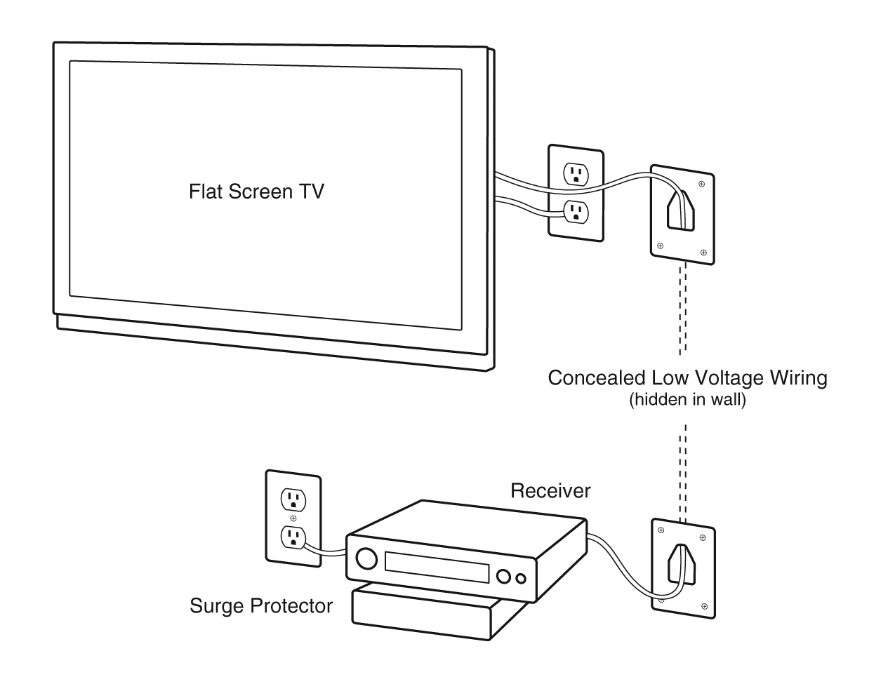 Tv In Wall Wiring Diagram - 2001 Mazda Fuse Box -  coded-03.yenpancane.jeanjaures37.fr | Tv In Wall Wiring Diagram |  | Wiring Diagram Resource